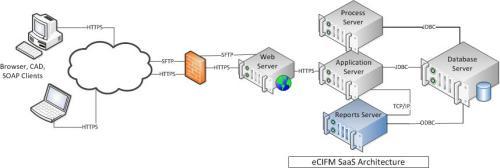 eCIFM: IBM TRIRIGA SaaS
