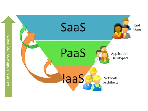 Cloud consumers of SaaS, PaaS, and IaaS