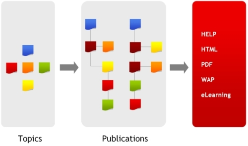 Topic-based authoring (XML.com)