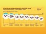 IBM social business benefits