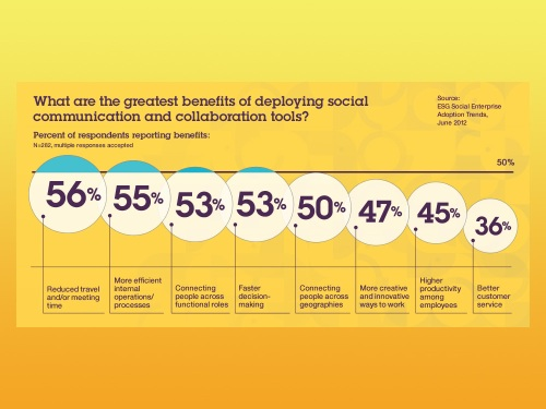 IBM social business benefits