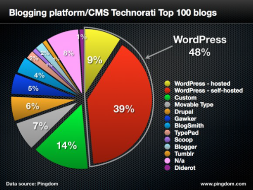 Platform/CMS of top 100 blogs (April 2012)