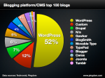 Platform/CMS of top 100 blogs (May 2013)